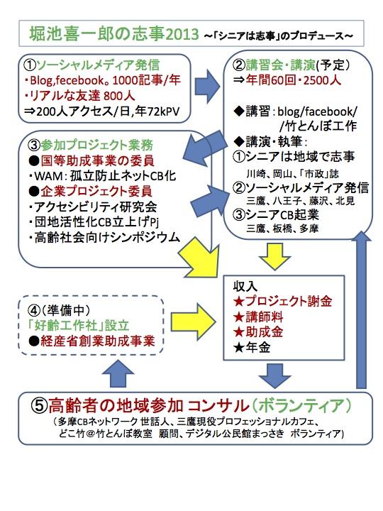 堀池喜一郎の近況2013,ソーシャルメディア発信,講習会,ビジネスへつなげる